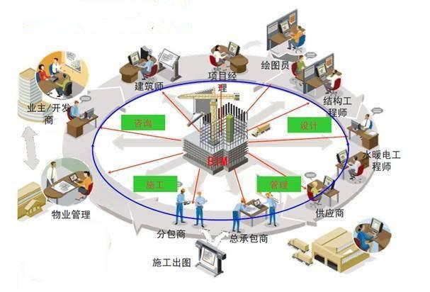 巨能建筑解析装配式建筑应该如何进行招标?